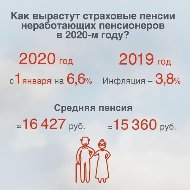 Индексация пенсий в 2020 году: последние новости о перерасчет работающим и неработающим пенсионерам