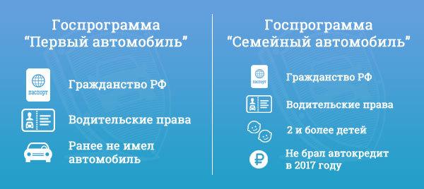 ВРоссии будут возобновлены госпрограммы «Семейный автомобиль» и«Первый автомобиль»