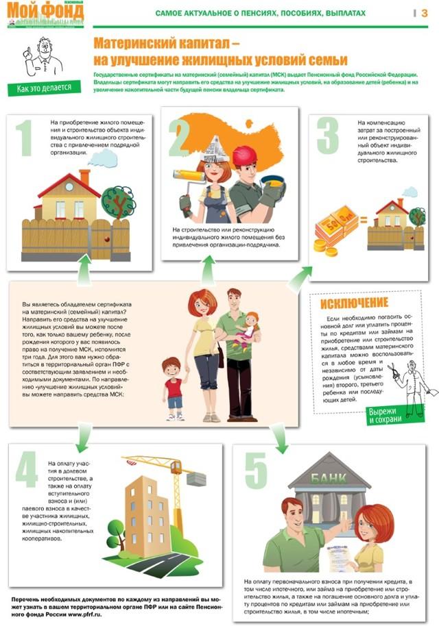 Изменены правила направления маткапитала наулучшение жилищных условий