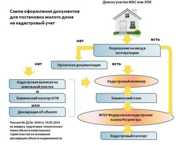 Как оформить дом и земельный участок по дачной амнистии: особенности и порядок оформления, продление и законы