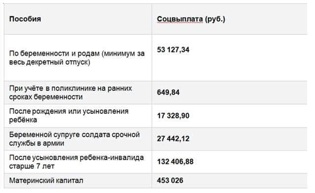 Пособия и выплаты на ребенка в Ставрополе в 2020 году: федеральные и региональные, размеры выплат, порядок и условия получения, необходимые документы