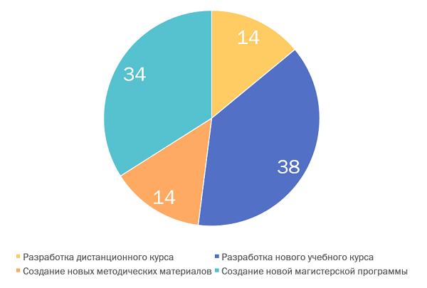 С1.09.2018г. стипендии должны увеличиться на4%