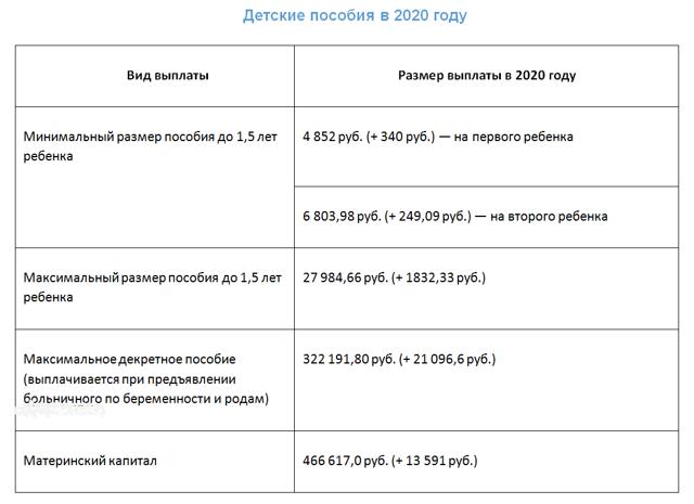 Пособие на ребенка после 3 лет в 2020 году: выплаты до 14, 16 и 18 лет, размеры пособий, порядок выплат и оформления, необходимые документы