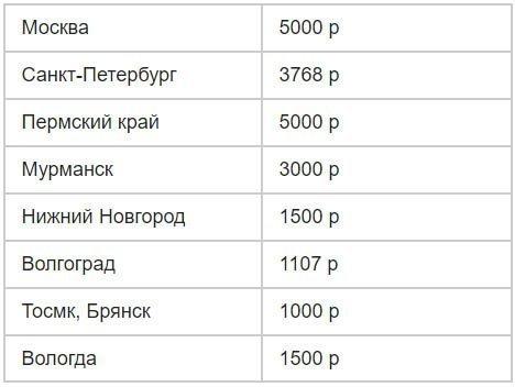 Социальная помощь в Ростове-на-Дону в 2020 году: льготы, пособия и другие меры соцподдержки для жителей Ростовской области, государственные программы и законы