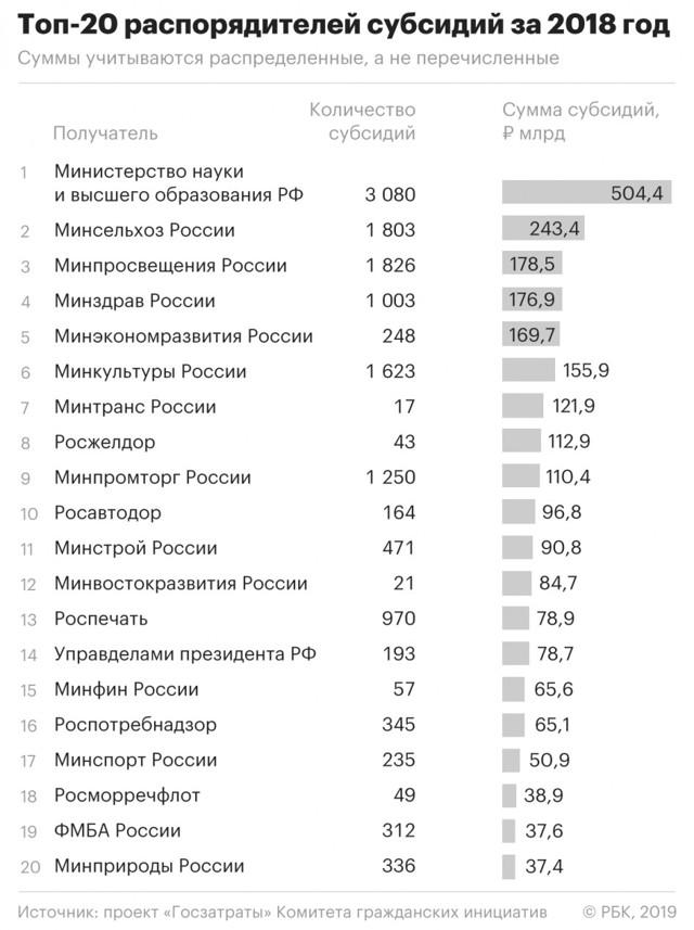 Распределены очередные субвенции на 2018 г. по регионам