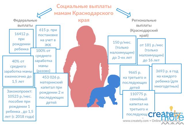 Пособия и выплаты на ребенка в Краснодаре в 2020 году: федеральные и региональные, размеры выплат, порядок и условия получения, необходимые документы
