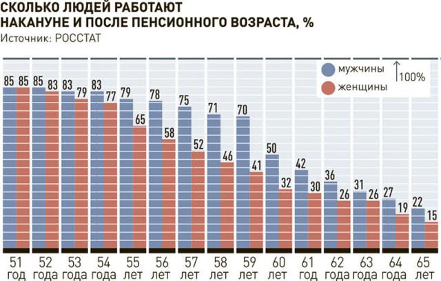 С2025г. система пенсионных расчетов вновь будет пересмотрена