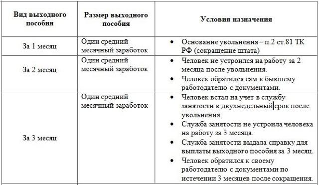 Увольнение при ликвидации предприятия: пошаговая инструкция, выплаты