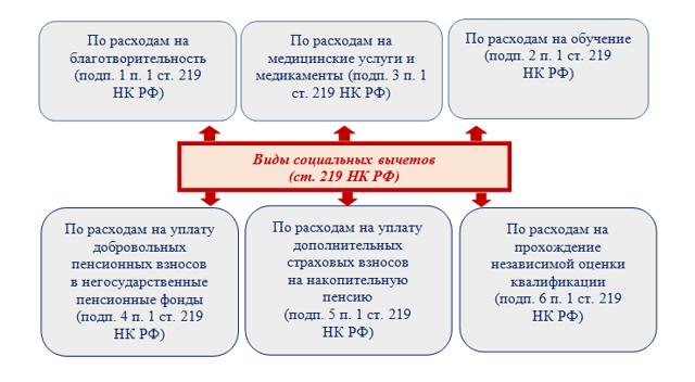 Профессиональный налоговый вычет: условия и порядок предоставления, виды, пример расчета, размер