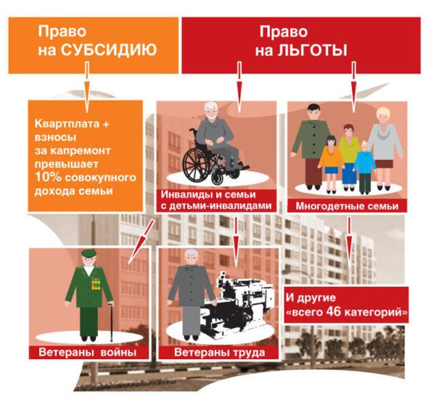 Льготы по капремонту инвалидам в 2020 году