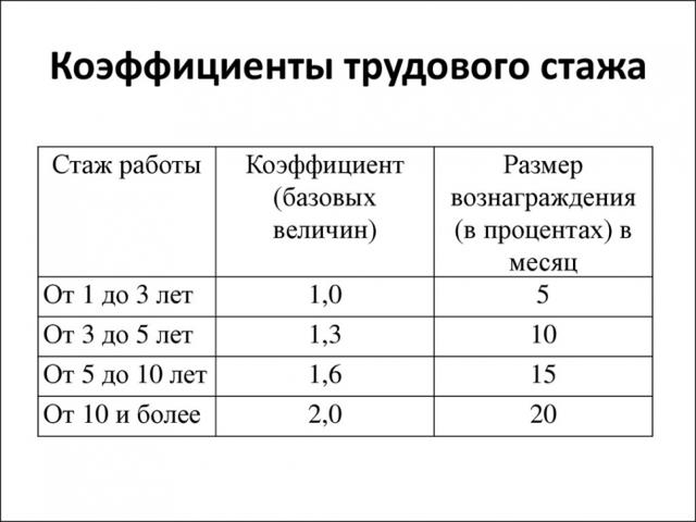 Льготы для работников прокуратуры: виды и перечень, порядок предоставления и особенности оформления
