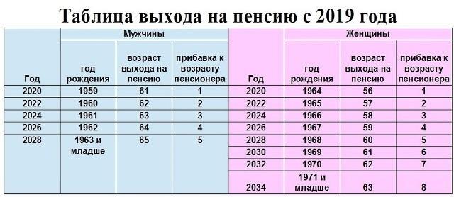 Пенсия для рожденных до 1967 года: размер в 2020 году, особенности и порядок начисления, правила и пример расчета, формула
