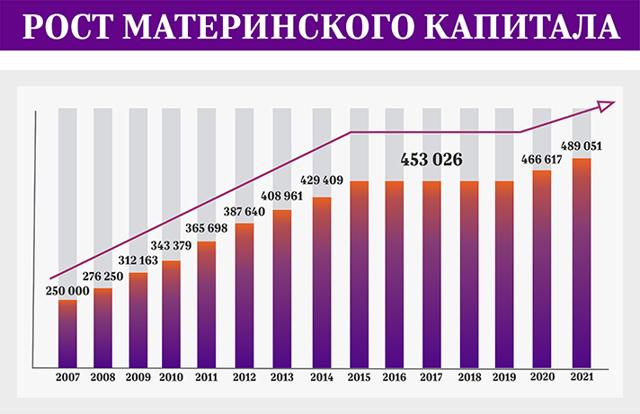 Материнский капитал в 2019 году: размер, изменения и последние новости, индексация
