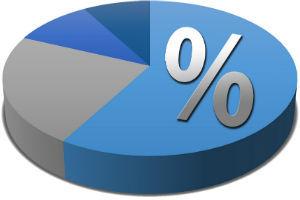 Льготы по налогу на прибыль: виды, кому положены и как получить, ставки