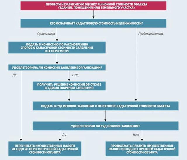 Налог на имущество по кадастровой стоимости: правила уплаты, порядок и примеры расчета