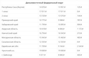 Пенсия в Ростове-на-Дону и Ростовской области в 2020 году: размер выплат и доплаты, правила и порядок получения, особенности получения, адреса отделений ПФ РФ