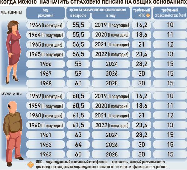 Надбавка к пенсии неработающим пенсионерам: что это, размер в 2020 году, порядок назначения и получения