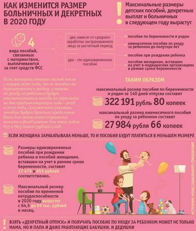 Декретные на второго ребенка в 2020 году: размер и расчет, особенности начисления, правила и порядок оформления, необходимые документы