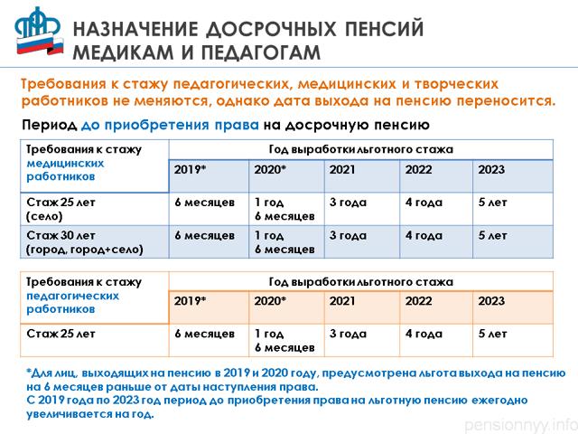 Досрочный выход на пенсию в РФ: условия и права для мужчин и женщин, особенности и правила оформления, документы, законы
