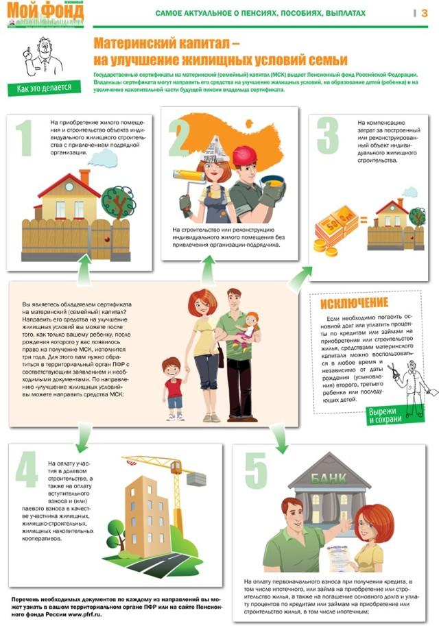 Улучшение жилищных условий на материнский капитал: использование в 2020 году