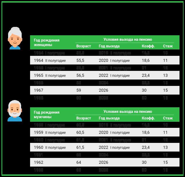 Выплата пенсий в России: порядок и условия выплат в 2020 году, особенности получения