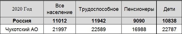 Прожиточный минимум в России: размеры по регионам и областям, сумма на душу населения, потребительская корзина