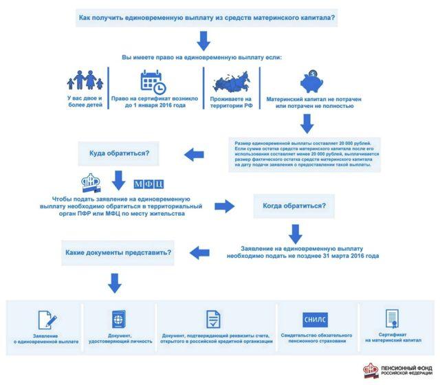 20 тысяч из материнского капитала наличными: оформление и получение в 2020 году, необходимые документы