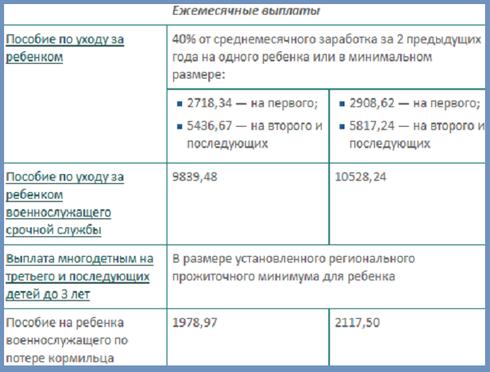 Пособия и выплаты на ребенка в Пензе в 2020 году: федеральные и региональные, размеры выплат, порядок и условия получения, необходимые документы