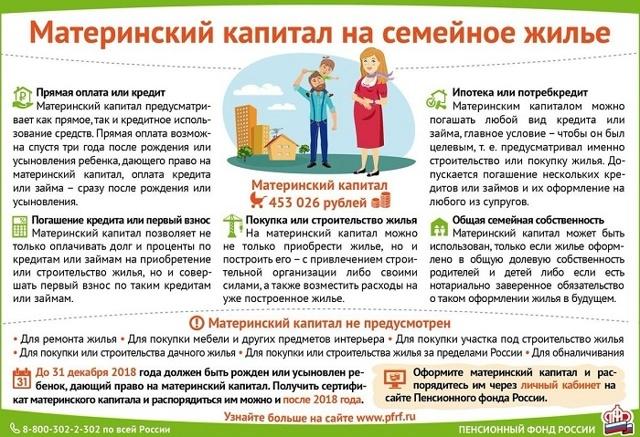 Документы для погашения ипотеки материнским капиталом: полный список