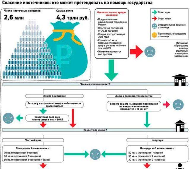 Банки ждут нуждающихся вфинансовой поддержке ипотечных заемщиков до1.12.2018г.