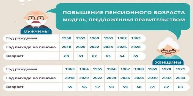Льготная пенсия медработникам в 2020 году: список должностей, последние новости, расчет стажа для досрочной пенсии