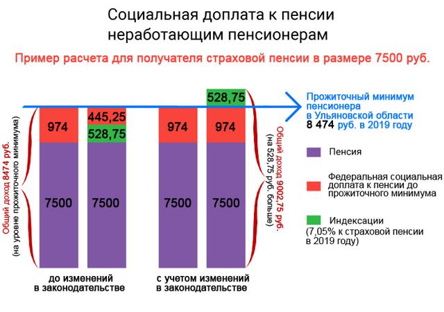 Пенсия в Ульяновске и Ульяновской области в 2020 году: размер выплат и доплаты, правила и порядок получения, особенности получения, адреса отделений ПФ РФ