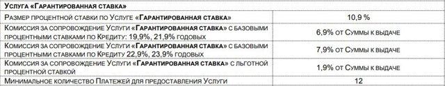 Льготный кредит в Почта Банке для пенсионеров: условия и требования, виды кредитов, правила получения