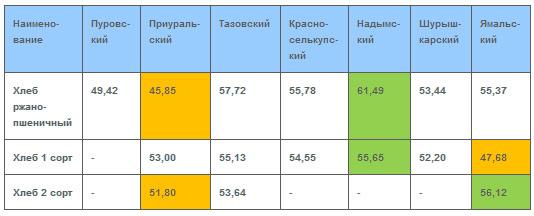 Пенсия в Салехарде и Ямало-Ненецком автономном округе в 2020 году: размер выплат и доплаты, правила и порядок получения, особенности получения, адреса отделений ПФ РФ