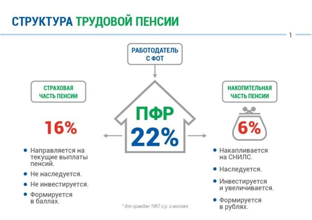 Пенсионные накопления в негосударственных фондах: преимуществ НПФ, порядок и особенности формирования пенсий
