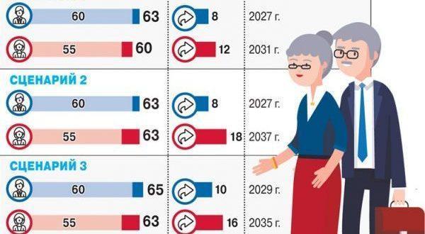 Быть или небыть повышению пенсионного возраста?