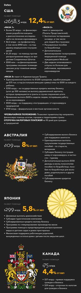 Российское правительство выделило деньги на поддержку организаций инвалидов