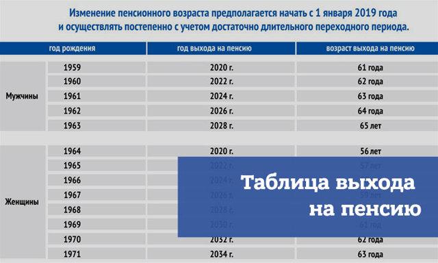 Таблица выхода на пенсию: график выхода с 2020 года для мужчин и женщин, изменения и новости