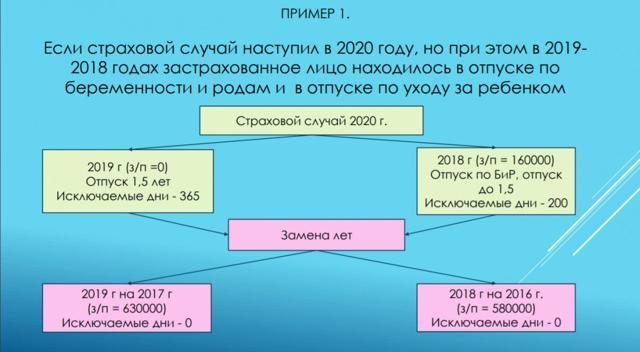 Оплата больничного листа после декрета в 2020 году