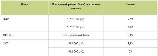 Минимум для добровольных пенсионных взносов составит 1МРОТ