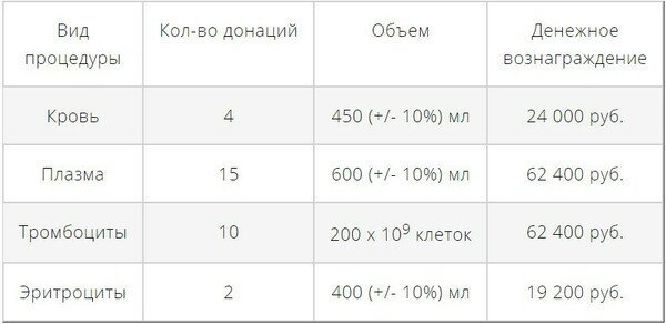 Сдача крови в Москве в 2020 году: адреса пунктов приема, цена и условия сдачи