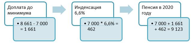 Размер и порядок расчета пенсии работающего пенсионера: изменения в 2020 году, индексация