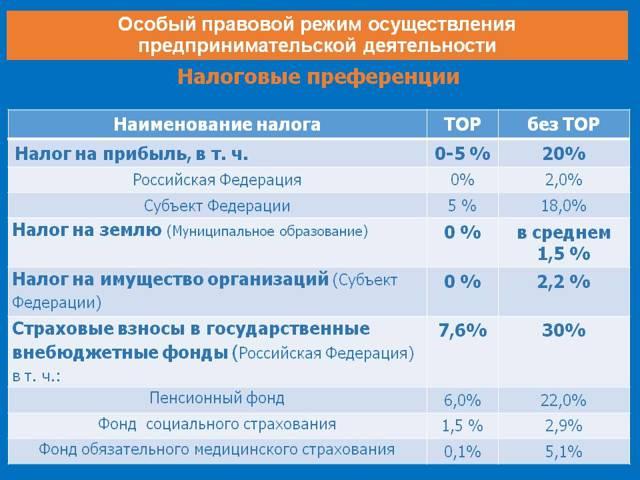 ВРоссии 19городам присвоен статус ТОР