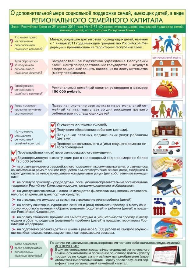 Материнский капитал в Сыктывкаре и Республике Коми: размер региональных выплат, условия получения и особенности программы, правила использования и порядок оформления, необходимые документы