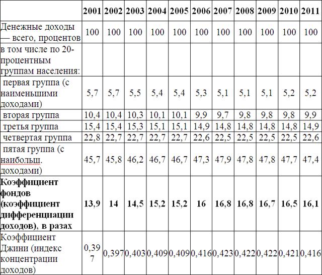 Правительство РФ рассматривает вопрос о введении дифференцированного подоходного налога