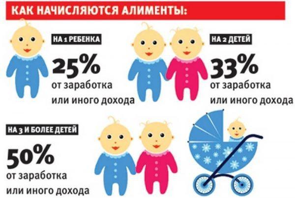 Алименты на ребенка с матери: размер в 2020 году, условия, особенности и порядок взыскания