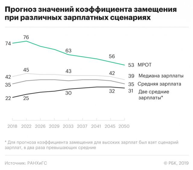 По прогнозам парламентариев, пенсии и оплата труда возрастут после увеличения МРОТ