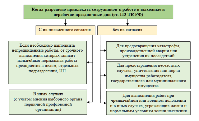 Оплата рабочих часов в праздничные и выходные дни по ТК РФ: особенности и правила оплаты, сроки выплат