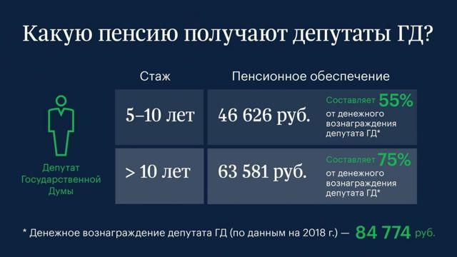 Регламентированы правила отказа депутатов отдоплаты кпенсии