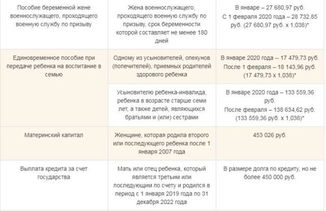 Получение и оформление детских пособий в 2020 году: правила и порядок процедуры, необходимые документы